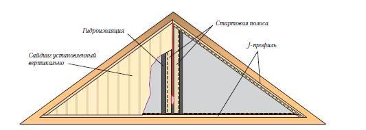 вертикальная отделка сайдингом
