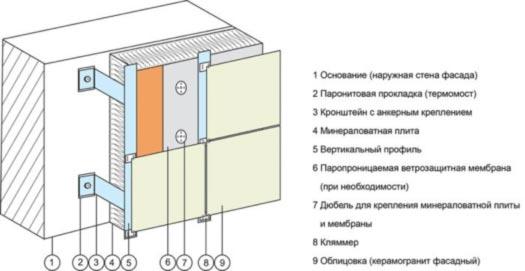 сухой монтаж фасадной плитки
