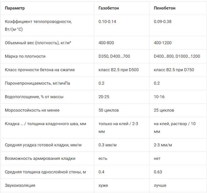 сравнение пено- и газобетона