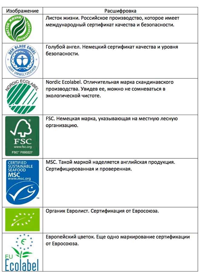 маркировка обоев, экологическая безопасность