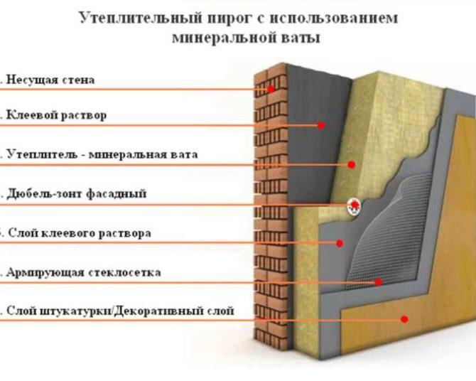 Как правильно утеплять бетонные стены минватой