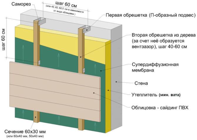 Правила утепления кирпичных стен