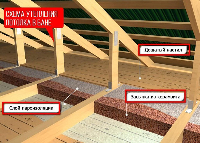 Потолок бани