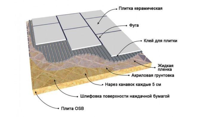Облицовка ОСБ плиткой